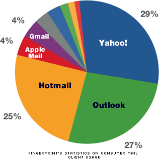 Consumer Mail Client Usage Stats