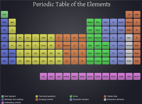 PeriodicTables
