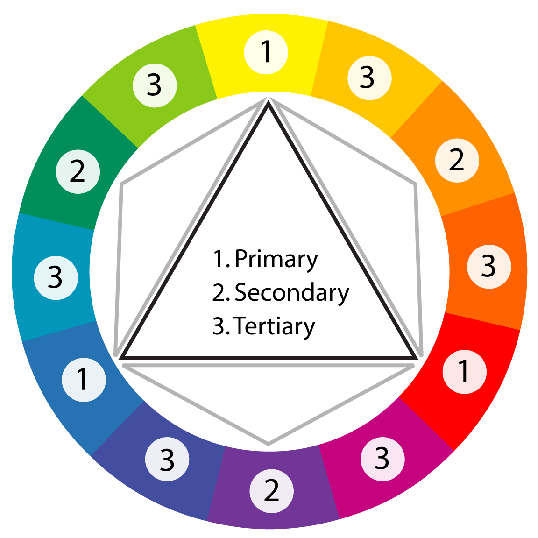 Diagram of the traditional red, yellow, and blue color wheel.