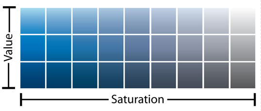 A diagram illustrating the color value-saturation.