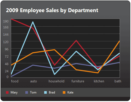 Example of chart created with jQuery Visualize.