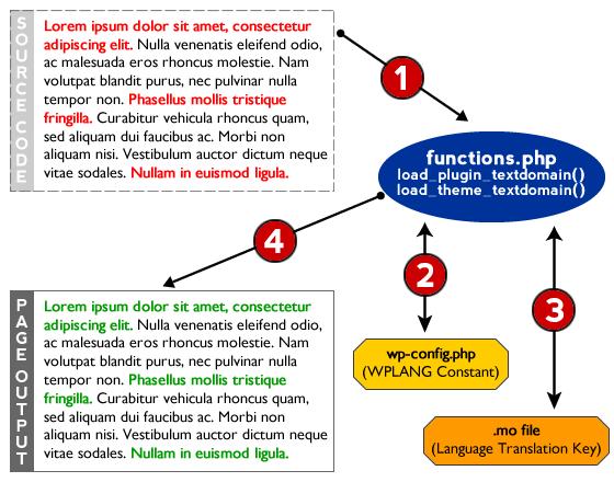 l10n processing in WordPress