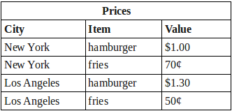 Prices table combined