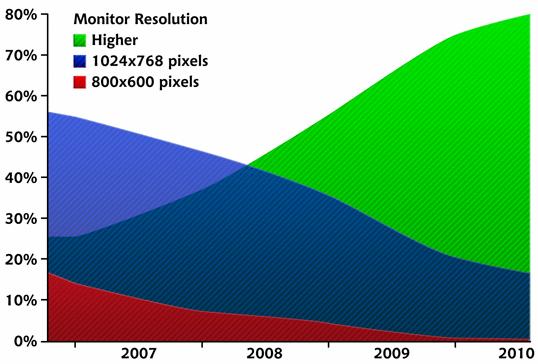 W3Schools' screen resolution statistics