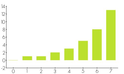 Fibonacci numbers chart