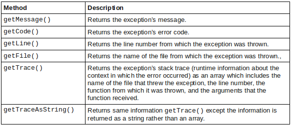 exception methods