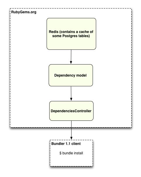 Using Redis for dependencies