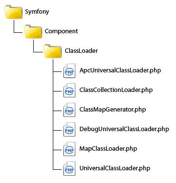 Symfony ClassLoader Component