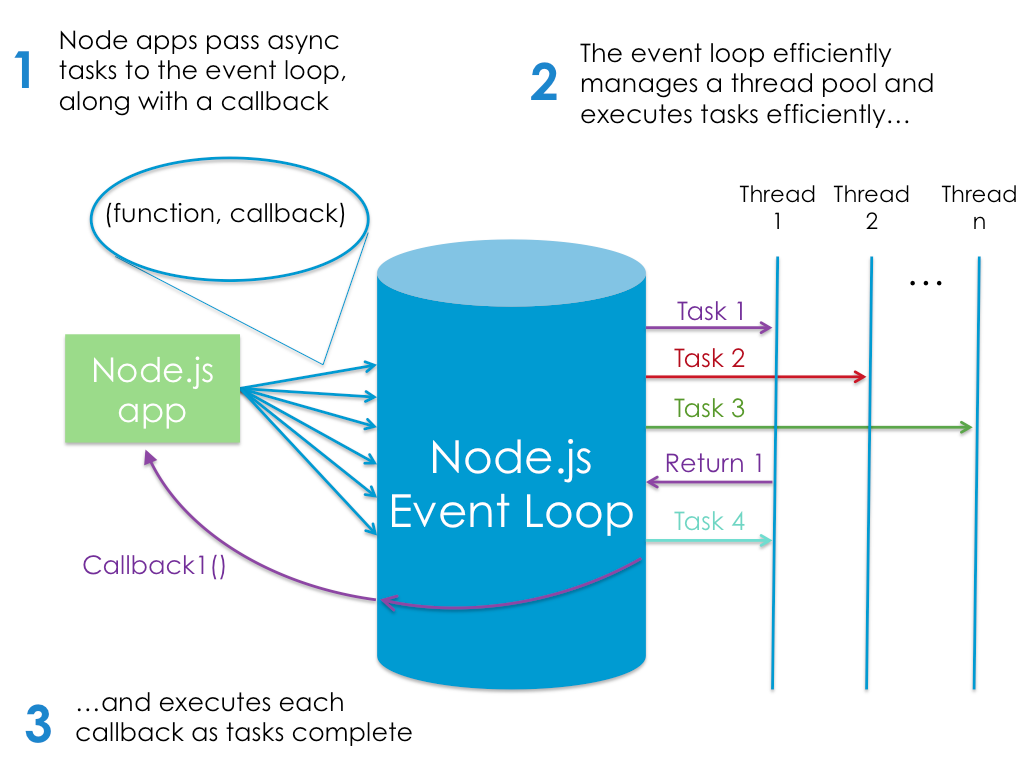Node's execution model