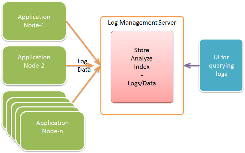 Log management