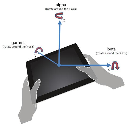 device reorientation
