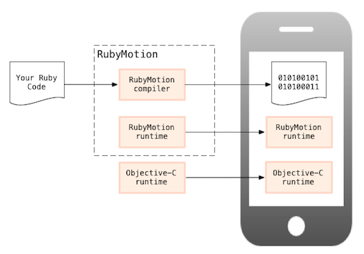 RubyMotion architecture