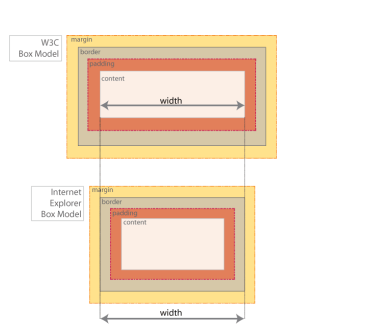 Comparison of the W3C Box-Model with the Internet Explorer Box-Model
