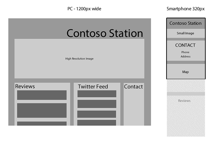 Comparing Layouts for Contoso Station