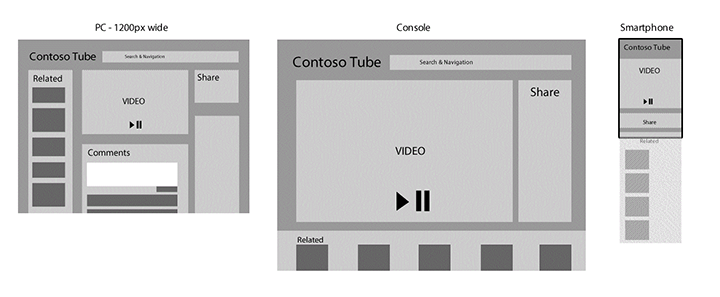 ContosoTube on a PC, TV and Smartphone.