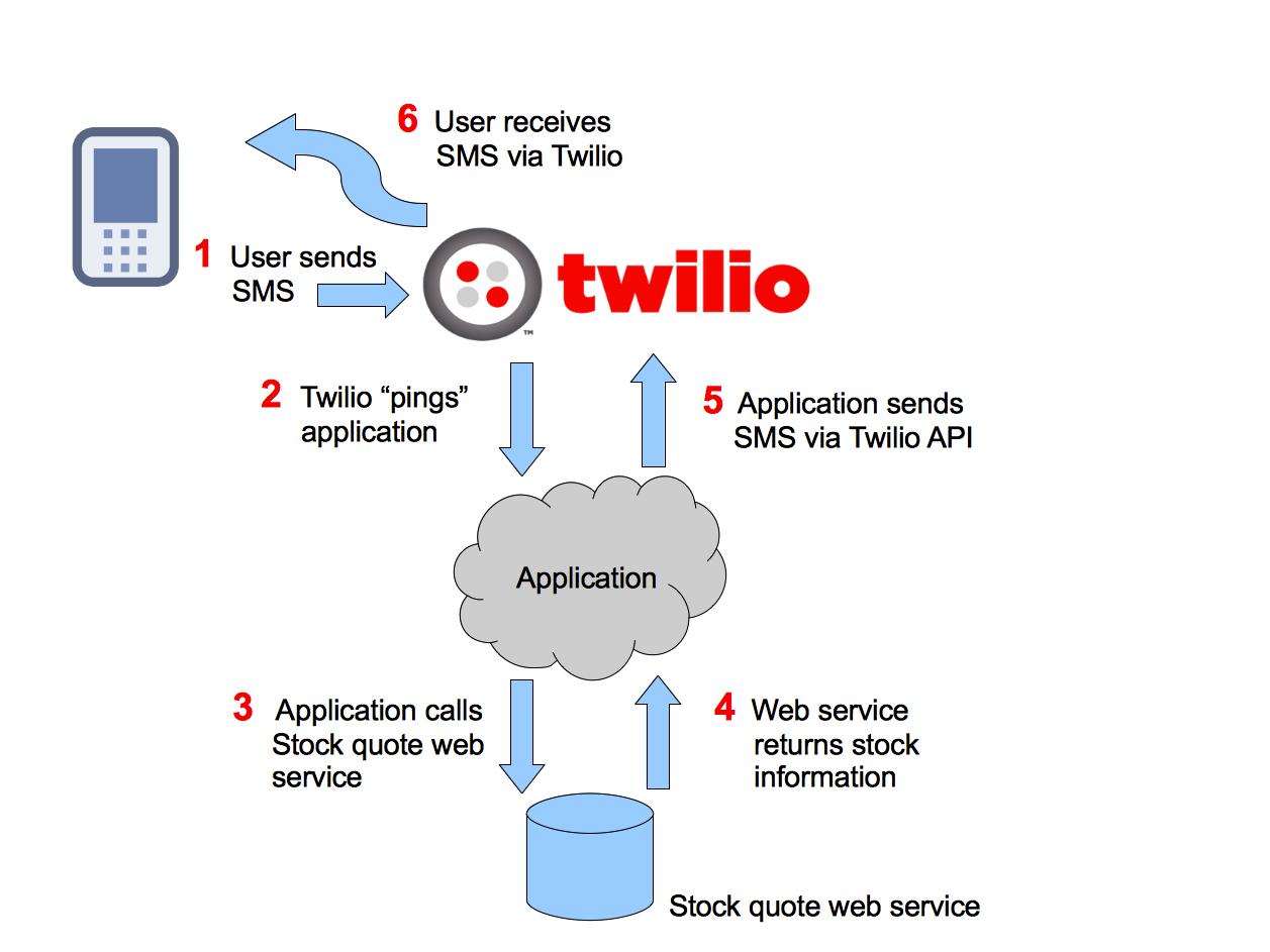 twilio-stock-01