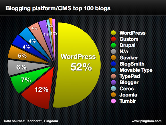 WordPress usage stats