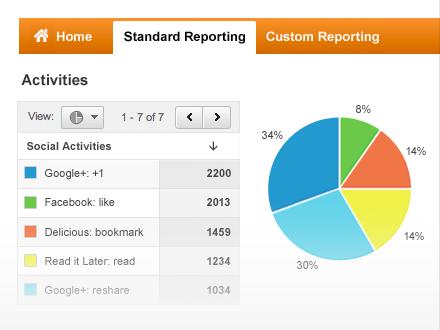 Analytics for social