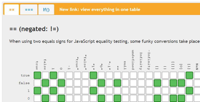 JavaScript Equality Table