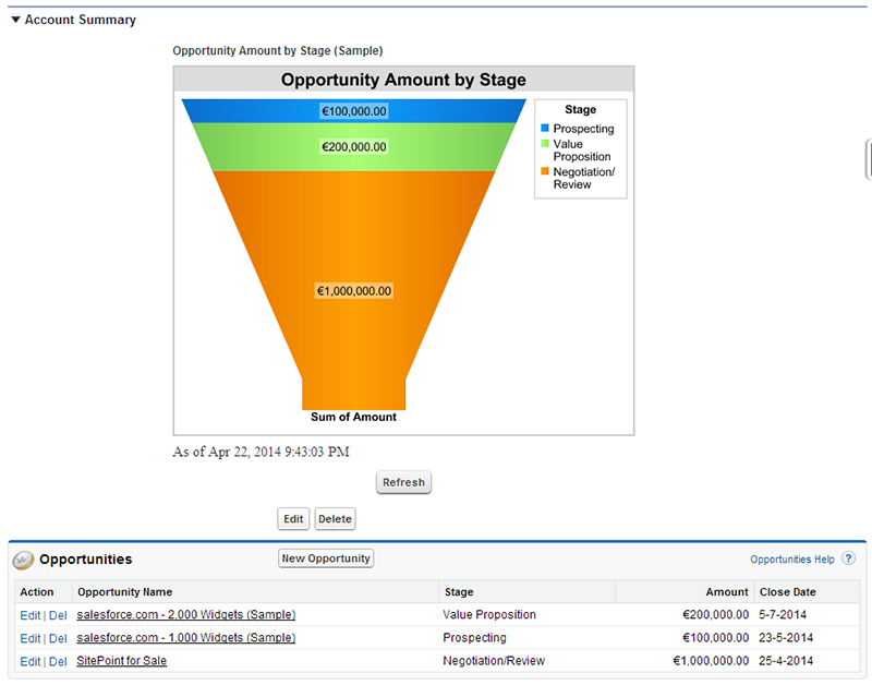 SalesForce Funnel