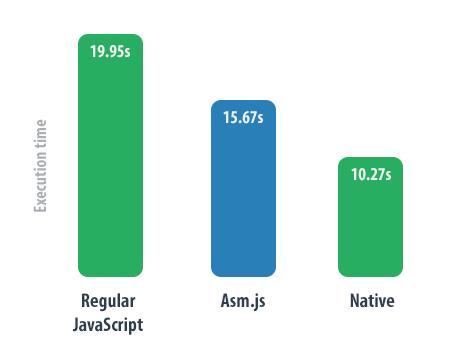 JS vs. asm.js vs. Native Performance