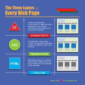 Example Graphic: The Three Layers of Every Web Page