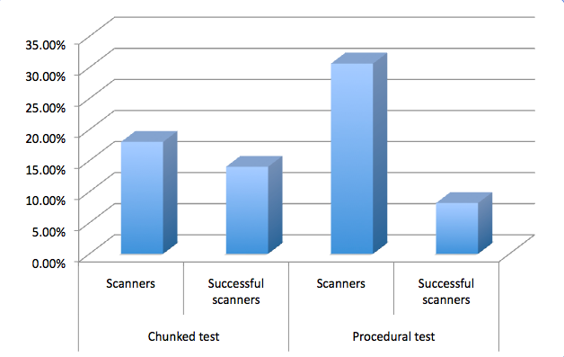 Bar graph: List scanners