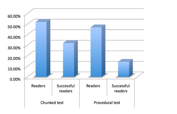Bar graph: Readers.