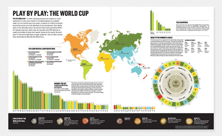Infographic example: Play by Play - the World Cup