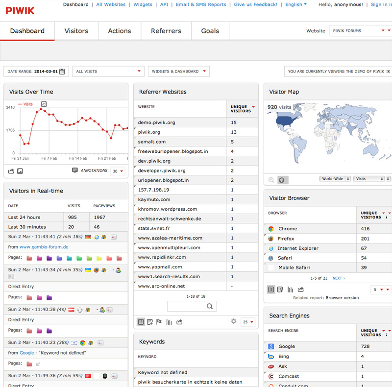 Piwik's Dashboard