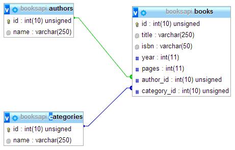 The Database Scheme