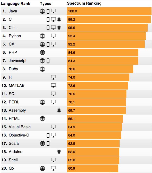 IEEE Spectrum's 2014 Ranking Graph