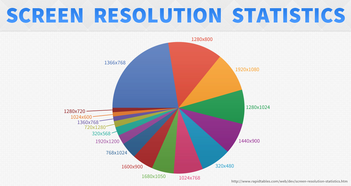 A pie chart showing 16 different screen resolutions. 1366x768 is most popular but still less than a quarter.