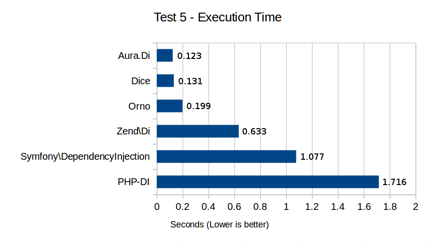 Test 5 - Execution Time