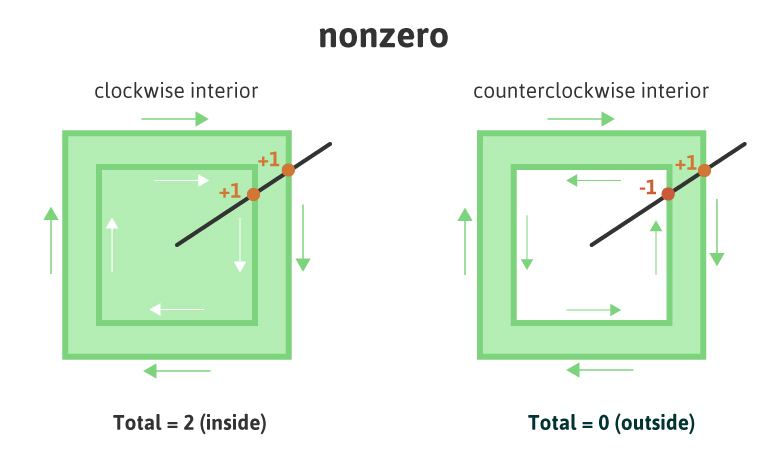 SVG nonzero visual