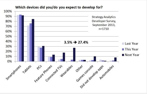 The chart shows figures from the report and the predicted increase in developer interest for wearables.