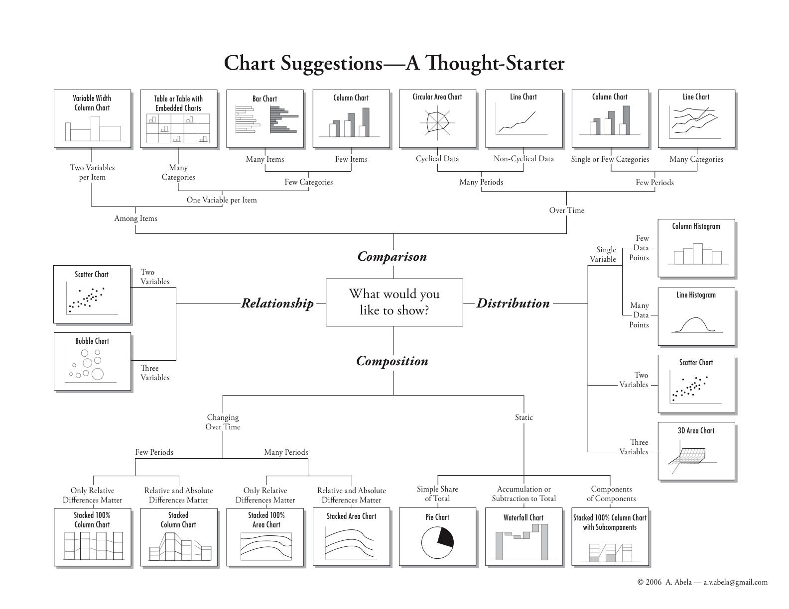 Choosing a good chart