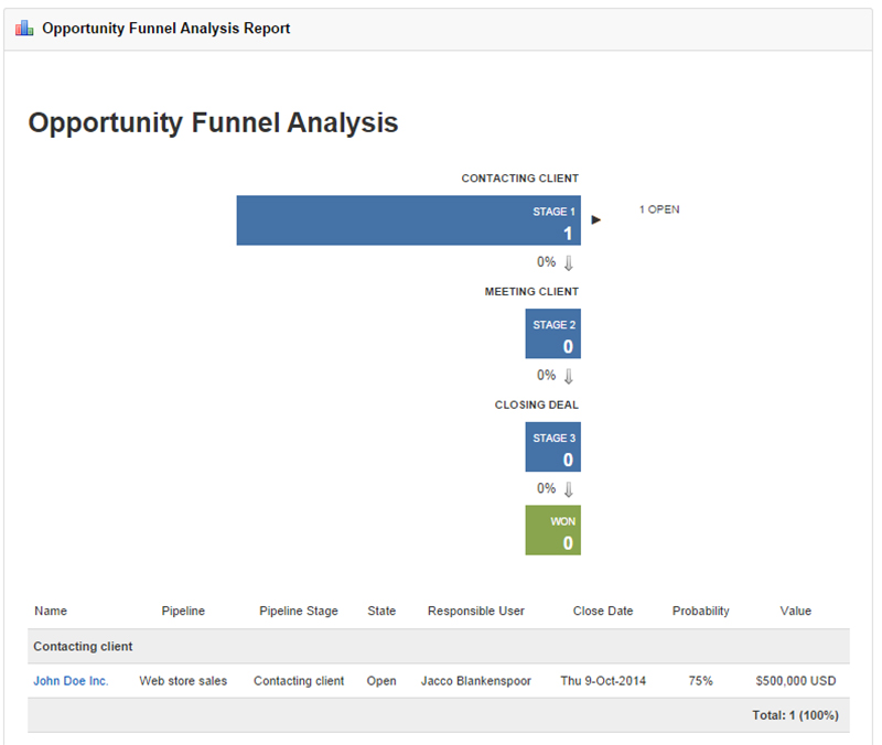Analyzing the opportunity funnel