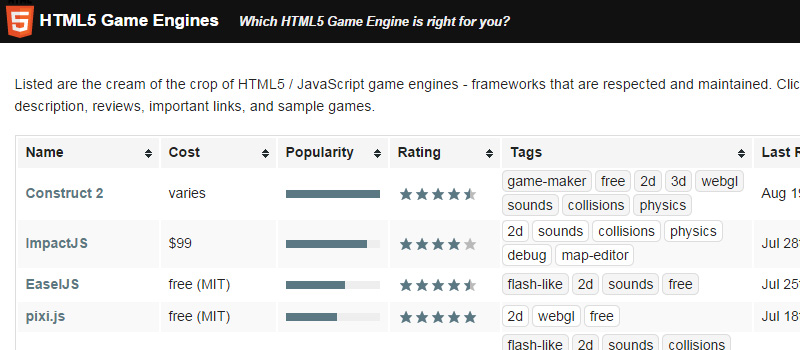 HTML5 Game Engines