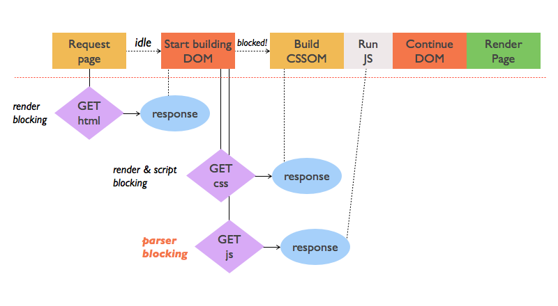 A graph illustrating the critical path for the HTML with an external CSS and JS file