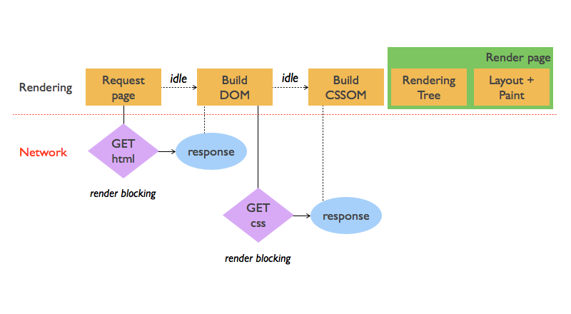 A graph illustrating the CRP for the HTML with an external CSS file