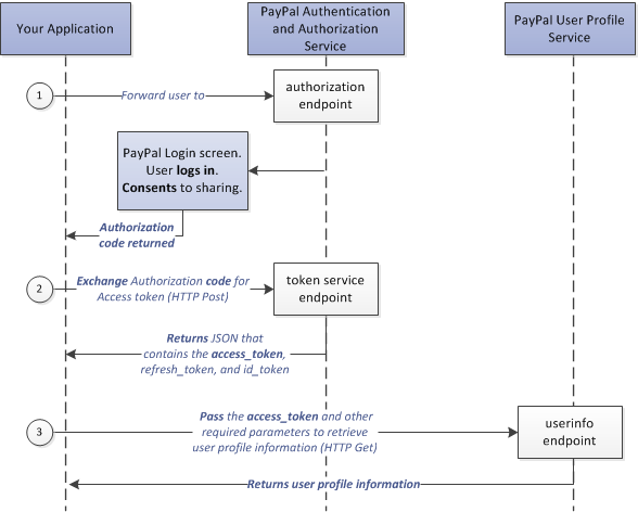 Login with PayPal Flowchart