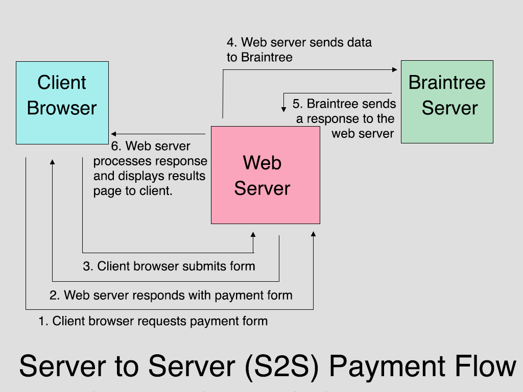 Braintree Server to Server (S2S) Payment Flow