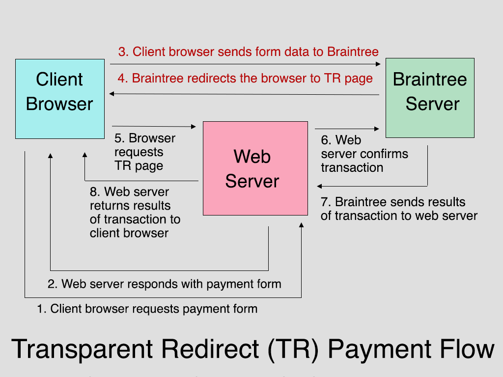 Braintree Transparent Redirect (TR) Payment Flow