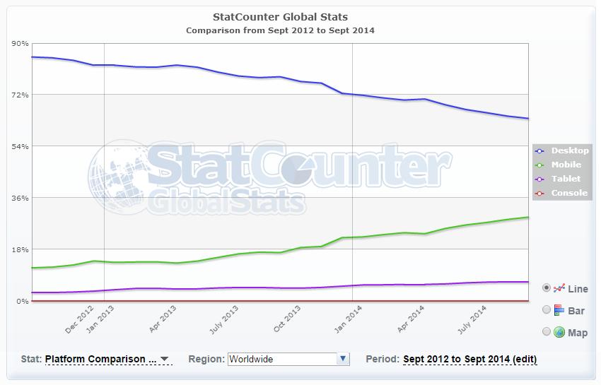 Web Acess Platform Comparison
