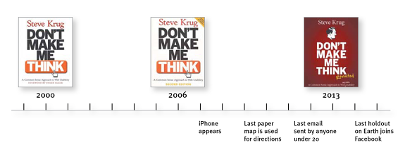 Timeline showing the release dates of Don't Make Me Think' versus other events.