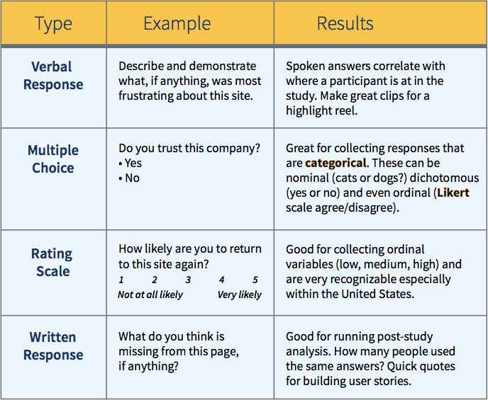 A table comparing testing types.