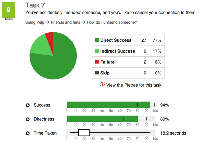Feedback on a user test showing success and failure rates.
