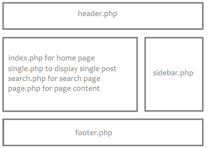 A Basic WordPress Theme