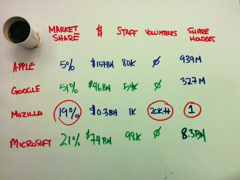 A table comparing staff versus volunteer contributions at Apple, Google, Microsoft and Mozilla.